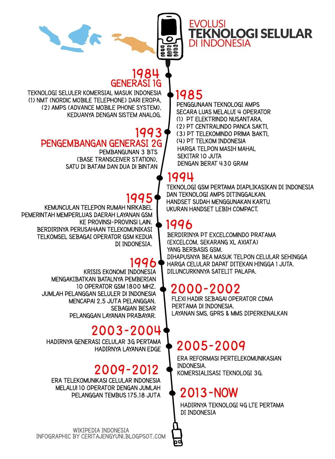 Evolusi teknologi Celular di Indonesia