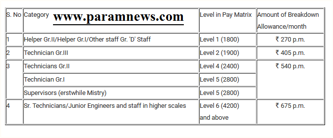 railway-7th-cpc-revised-breakdown-allowance-paramnews