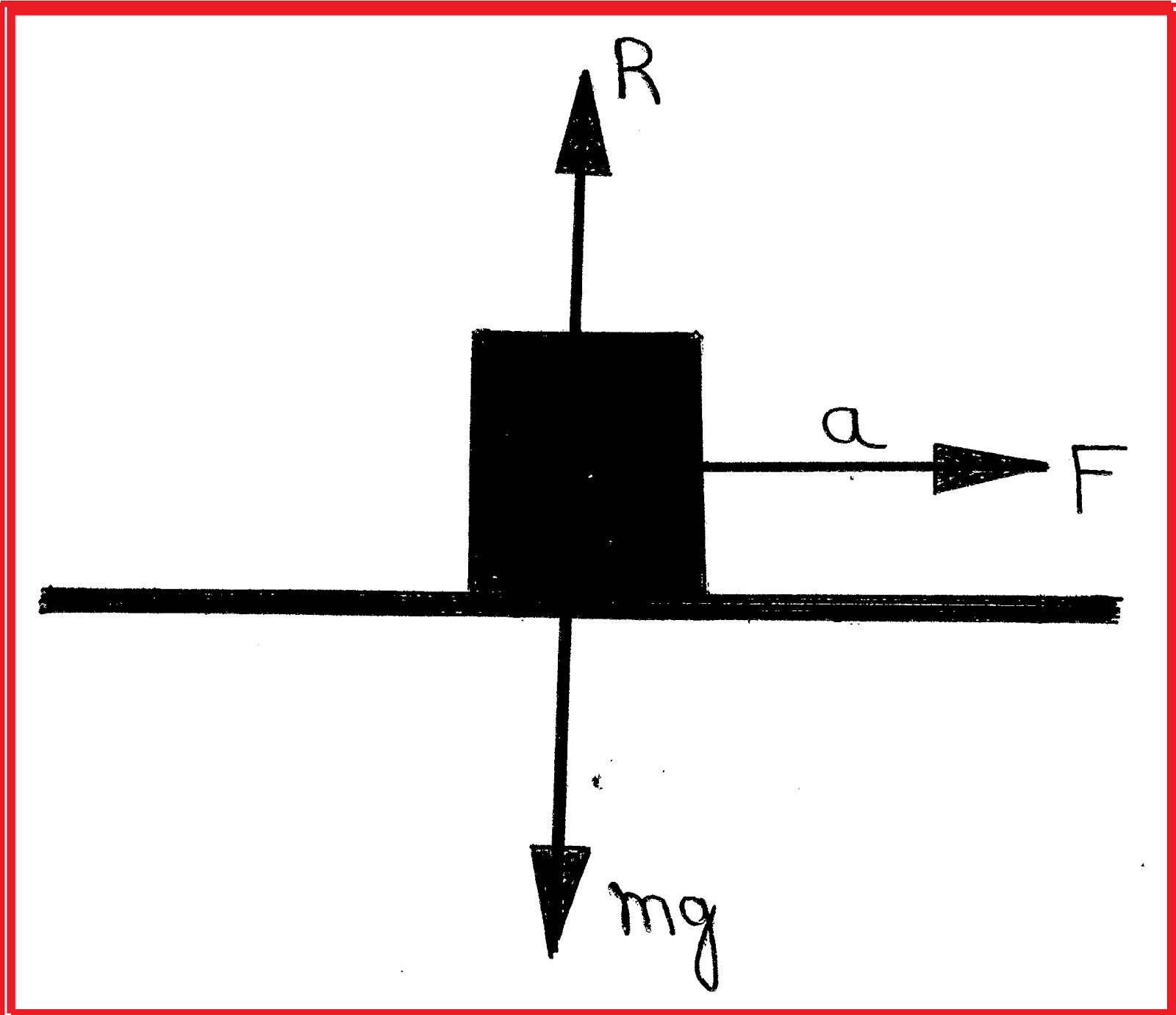 Classical Mechanics Problem on Friction