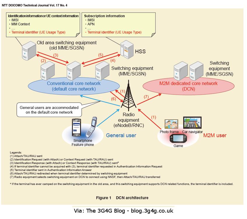 journal paper on 5g technology