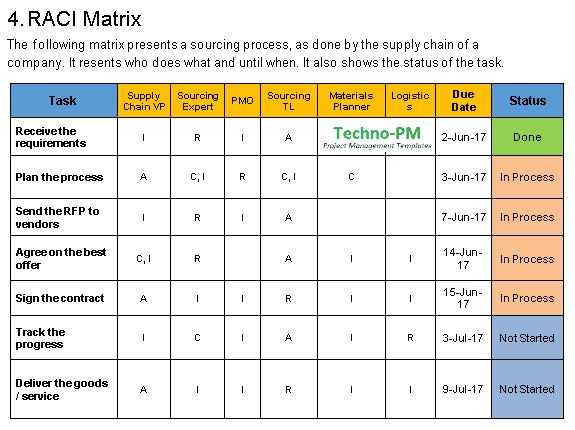 RACI  Matrix Communication Plan