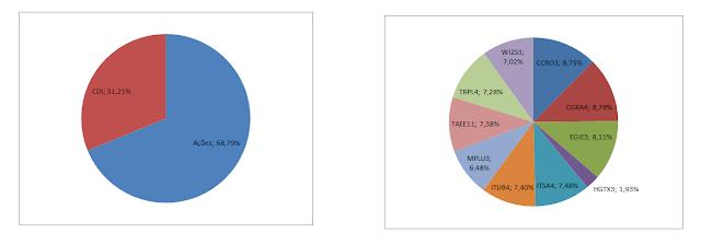 Gráfico Carteira Dividendos - Composição da Carteira  em Janeiro de 2019