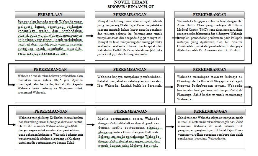 Blog Cemerlang Bahasa Melayu Spm Nota Ringkas Novel Tirani