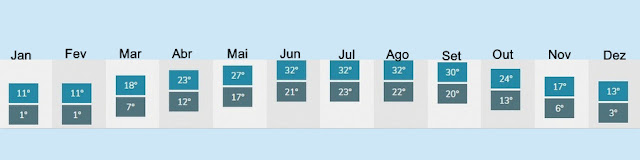 O clima em Memphis, mês a mês