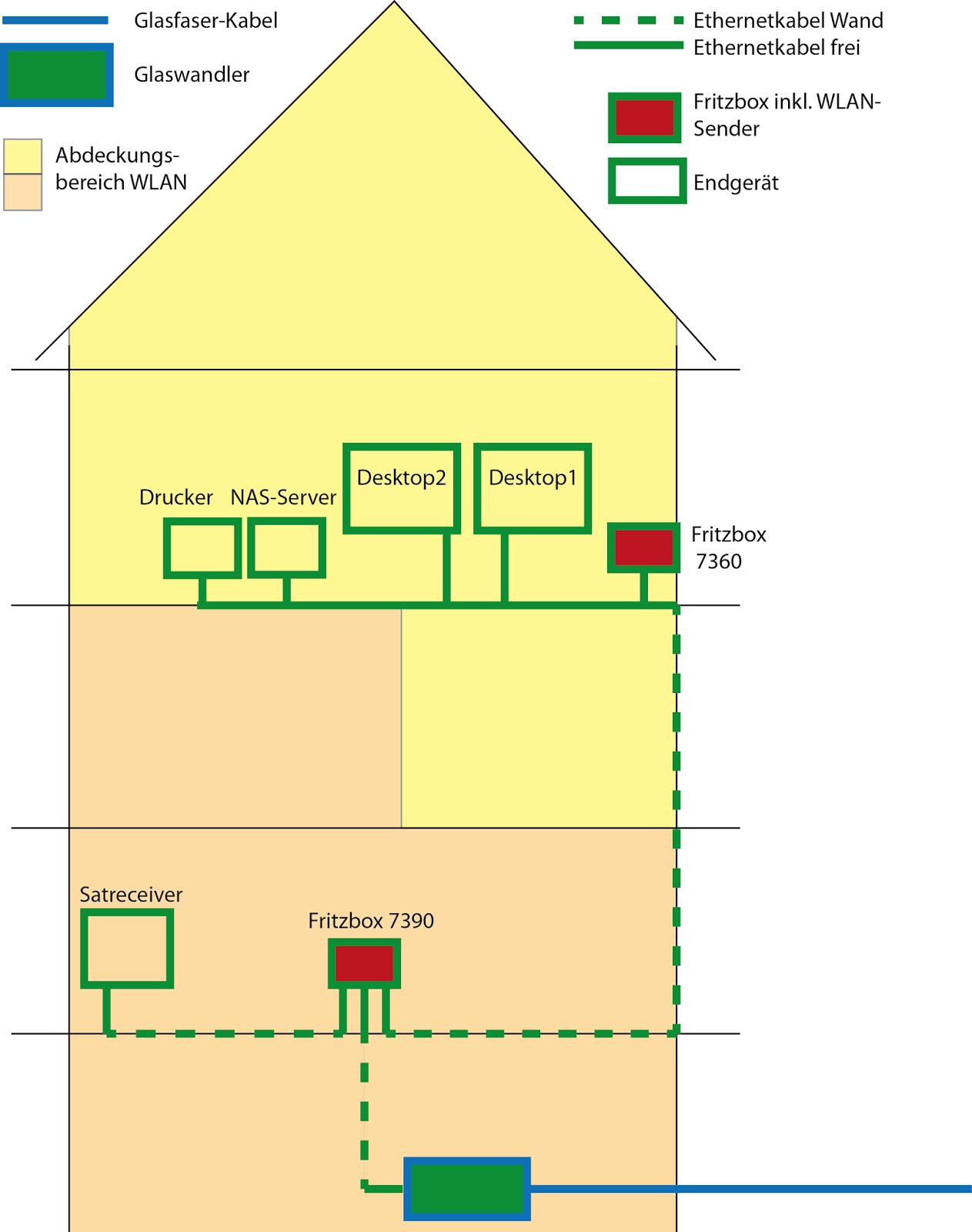 Glasfaser Verteilung Im Haus glasfaser verteilung