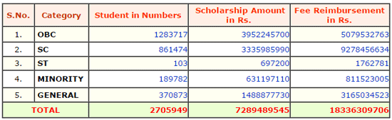 UP Scholarship Status 2016