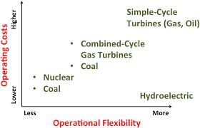 Power Plant Economics study, study of power plant economics.