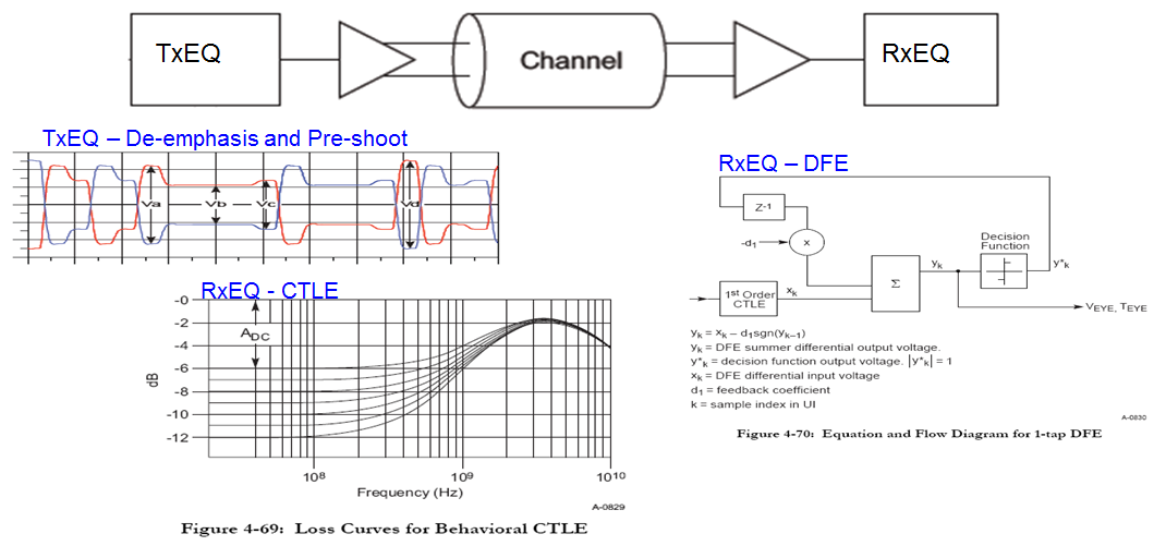 Making PCIe 3.0 work requires equalizers at the transmit and receive ends of the channel