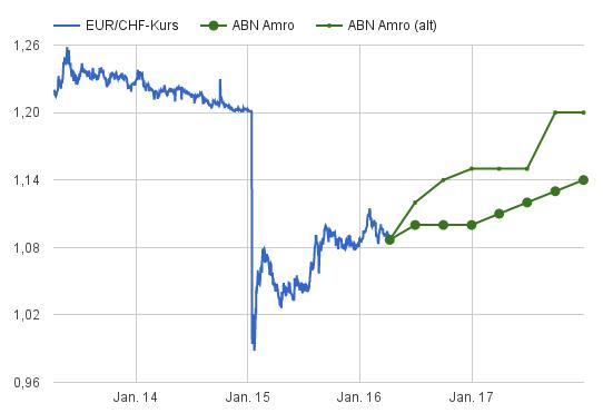 EUR/CHF-Prognosen ABN Amro bis 2017 eingebettet in Kursentwicklung von 2013-2016