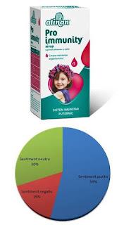 Forum pareri Sirop Proimmunity Alinan pentru imunitatea copiilor