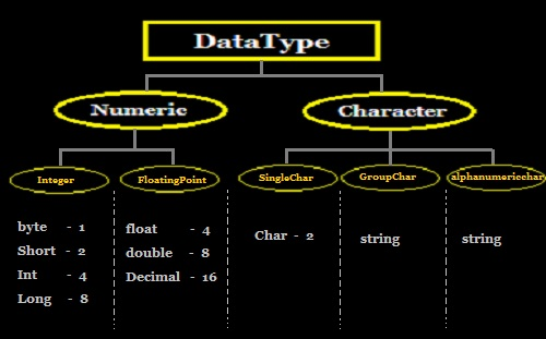 What is Datatype in C#
