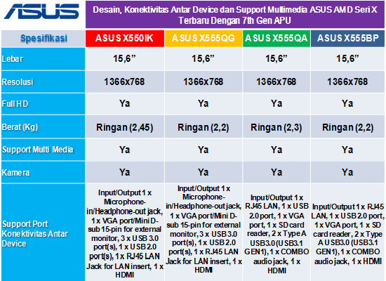 laptop asus amd a12, a10 terbaru