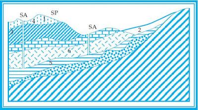 Potensi, Jenis-Jenis dan Gambar Penampang Air Tanah dan Permukaan