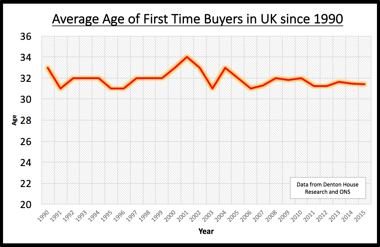 Are Loughborough First Time Buyers Being Squeezed Out Of The