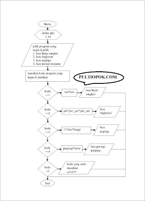 Luas Bujur Sangkar : bujur, sangkar, Flowchart, Program, Menampilkan, Perhitungan, Pulti