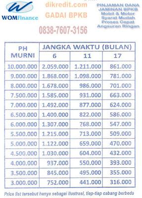 Pinjaman Dana Tunai Gadai Jaminan BPKB Motor dan Mobil