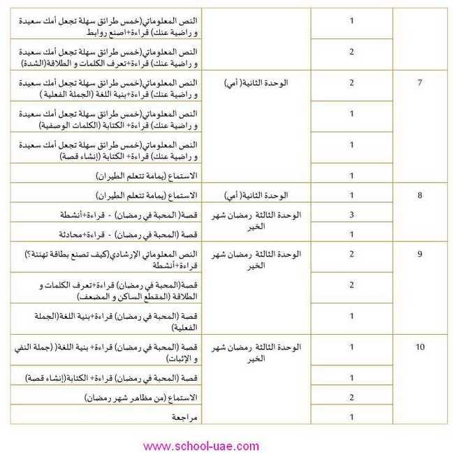 الخطة الفصلية مادة اللغة العربية للصف الاول الفصل الثالث 2020 الامارات