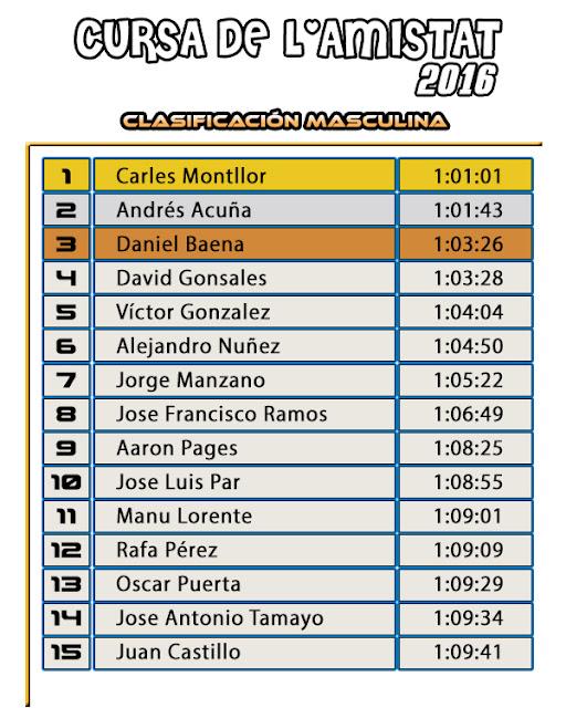 Clasificación Masculina Cursa de l'Amistat 2016