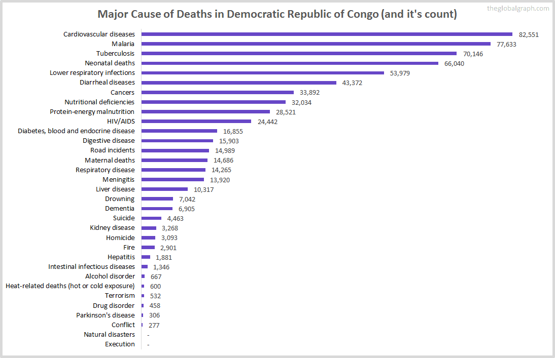 Major Cause of Deaths in Democratic Republic of Congo (and it's count)