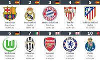 mejores equipos de futbol del mundo,