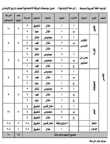 مواصفات امتحان اللغة العربية الصف الرابع الأبتدائي ترم ثاني 2018