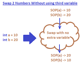 C program to Swap two numbers without third variable