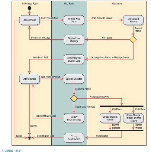 Activity Diagrams Site Economics