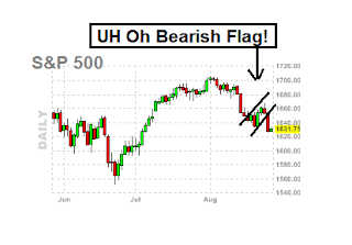 bearish flag on SPX chart