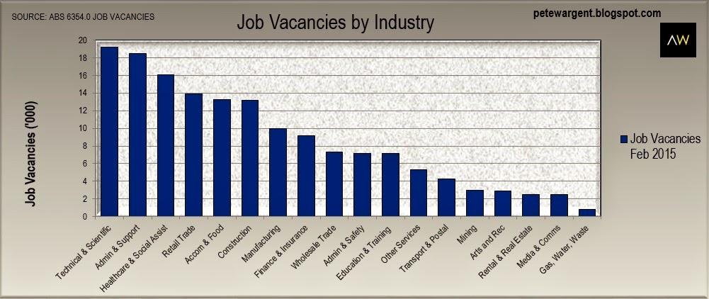 job vacancies industry