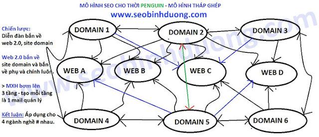 Đào Tạo SEO Biên Hòa TOP Google dễ dàng cho người mới