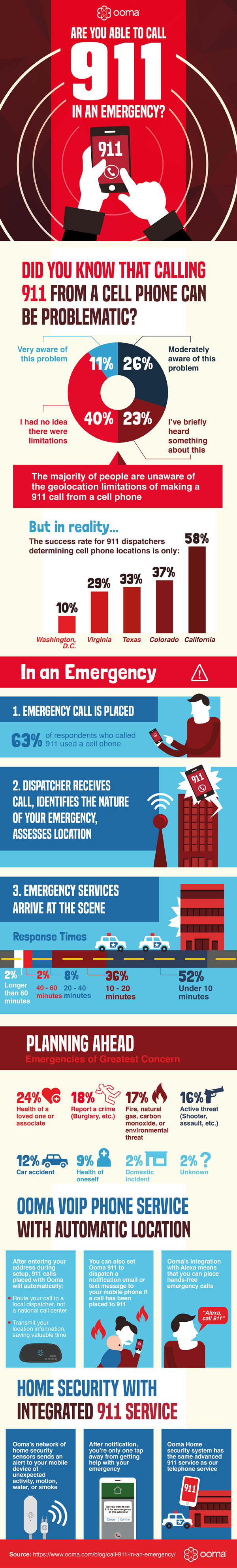 Are You Able To Call 911 In An Emergency? #infographic