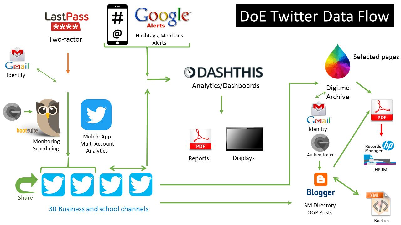 Ed Adventures: Social Technologies Data Flow - Twitter and Instagram