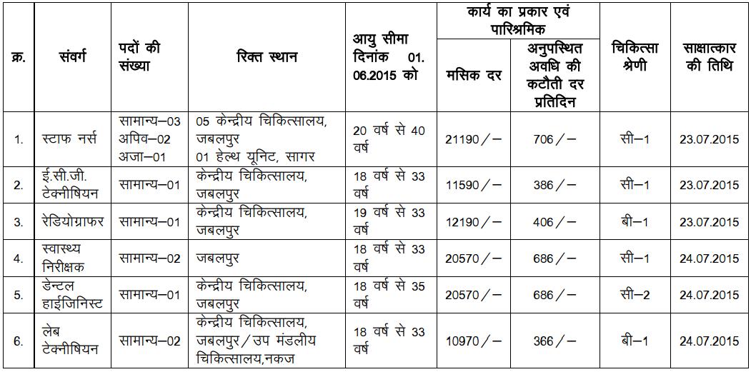 Western Central Railway Recruitment 2015