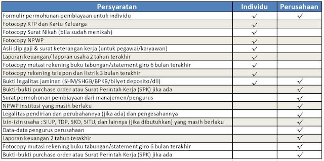 pinjaman-modal-usaha-syariah