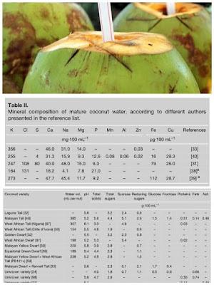 khasiat air kelapa, kebaikan minum air kelapa, bagus ke air kelapa,