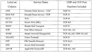Macam-Macam Protocol Yang Paling Sering Digunakan Dalam Jaringan Komputer