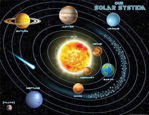 Susunan Tata Surya 1 Matahari Planet Dan Satelit Tekno Aldebran