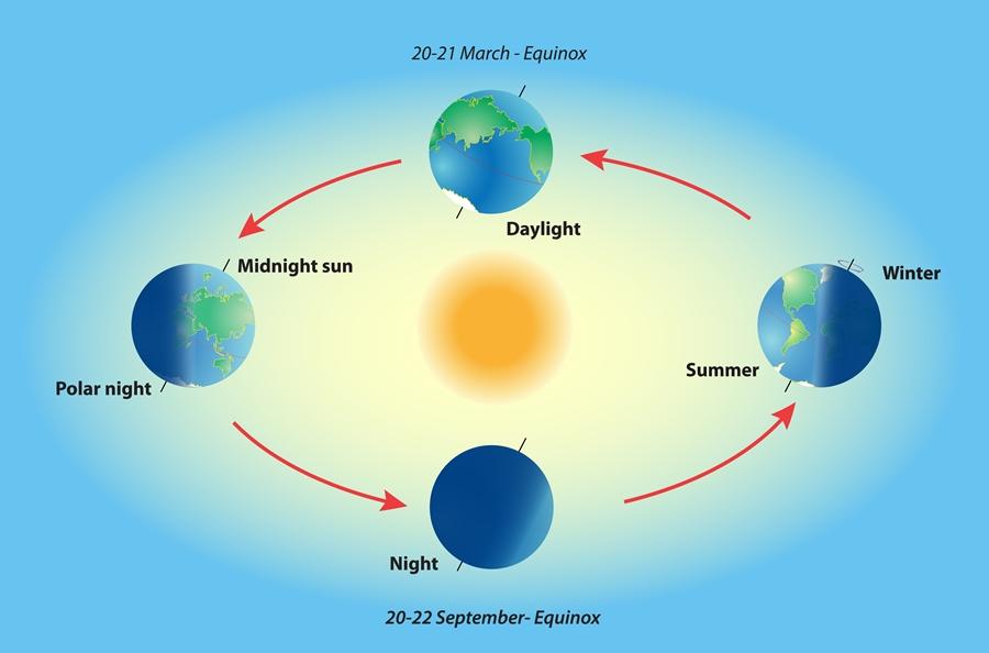 7 Fakta yang Perlu Diketahui Tentang Vernal Equinox