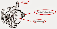 2. Throttle Position Sensor