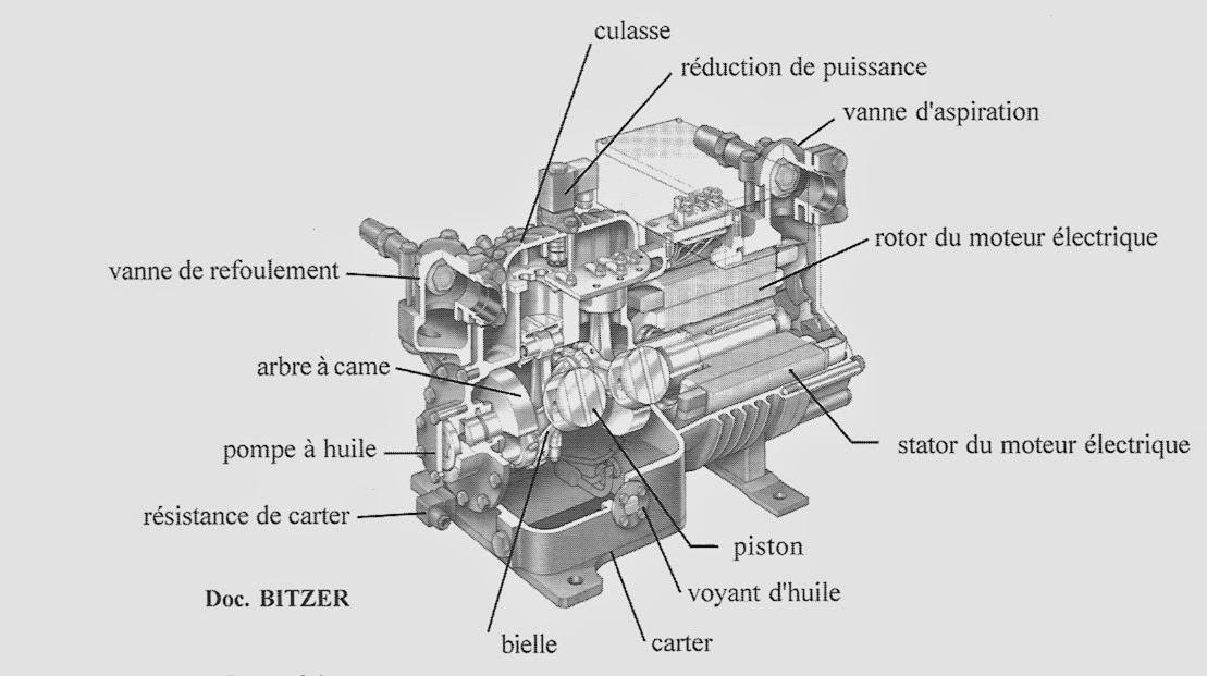 gaz schema moteur electrique fonctionnement