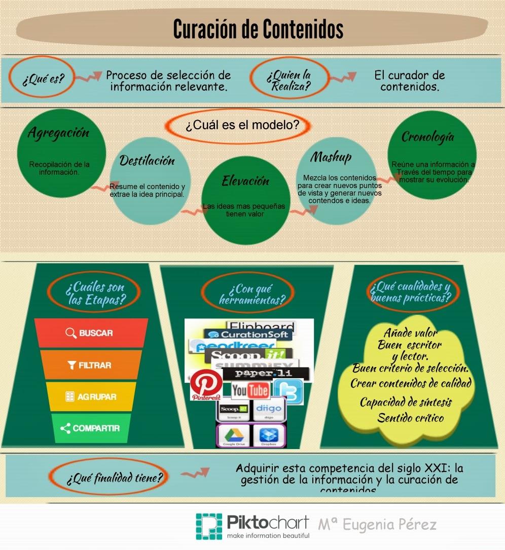 Infografías sobre curación de contenidos