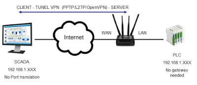 vpn1 - ¿Por qué necesito crear una VPN en mi router industrial 3G/4G?
