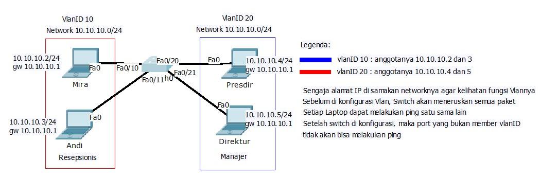 Praktikum simulasi VLAN menggunakan Cisco Packet Tracer