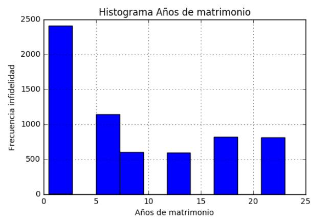 Histograma Años de matrimonio.