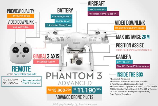 Infografis Perbedaan DJI Phantom 3 Standard dan Advanced
