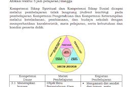 Silabus SMP K13 Revisi 2016 Update Terbaru 2016/2017 Semua Mata Pelajaran