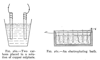 Chemical And Heat Effects Of Electric Currents
