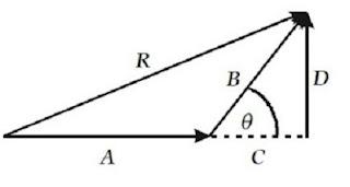Menentukan besar resultan dua buah vektor secara analitis - berbagaireviews.com