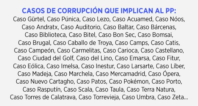 El PP está implicado en más de 60 tramas de corrupción