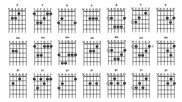 Situs Belajar Gitar Lengkap